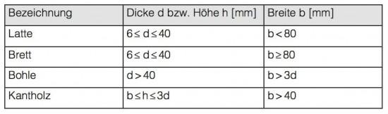 Was Ist Bauholz : bauholz g ttken ~ Lizthompson.info Haus und Dekorationen