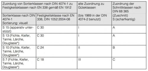 Bauholz_2